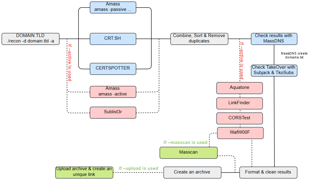 autorecon-workflow.png