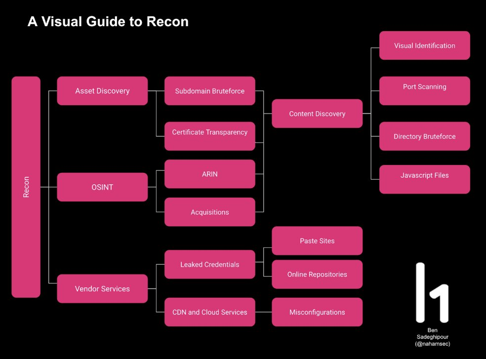 visual-guide-to-recon.jfif